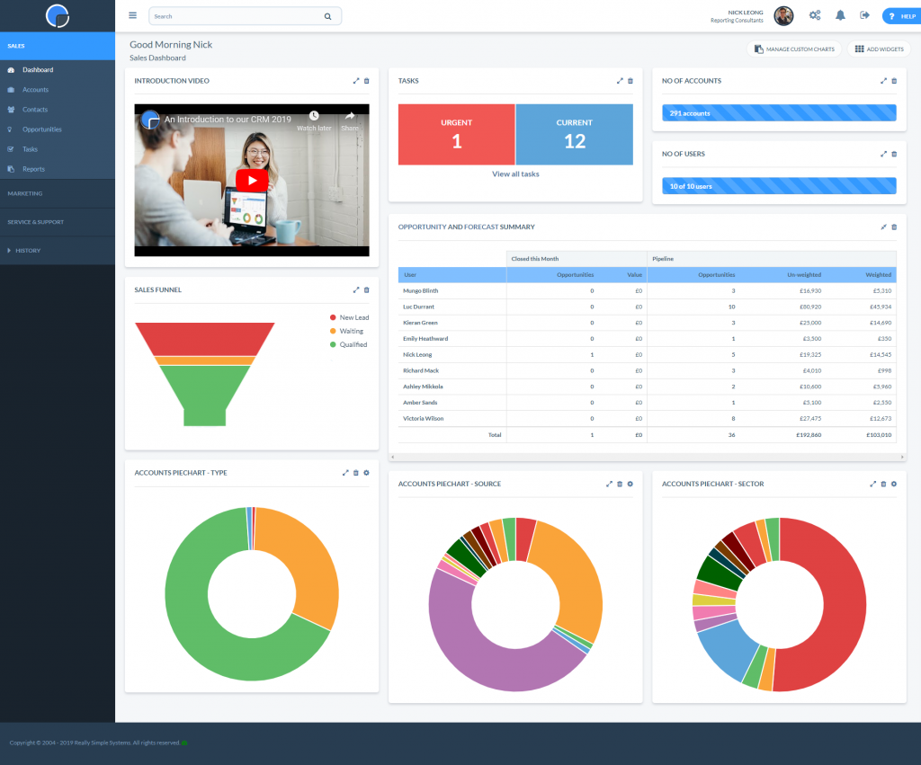 CRM Sales Pipeline on the Sales Dashboard